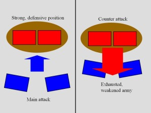 defensive positions